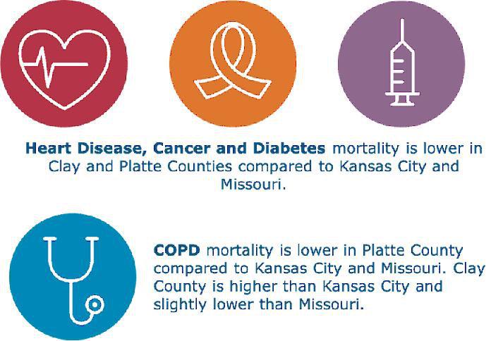 Chronic Disease Comparison-